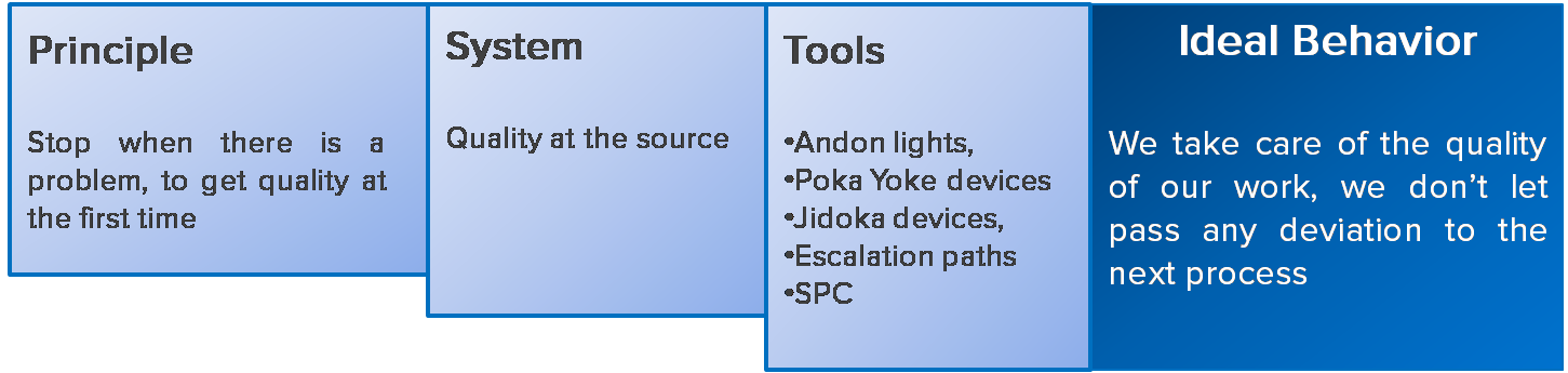 Principles Systems and Tools Application Example