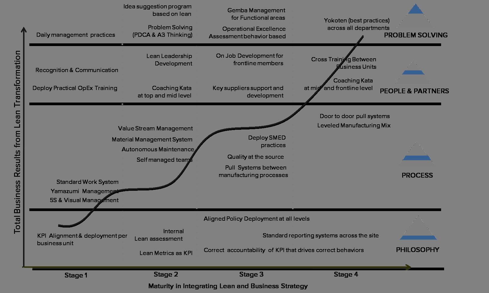 Strategic Roadmap Example 2