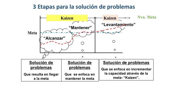 pagina-de-problem-solving-con-whys